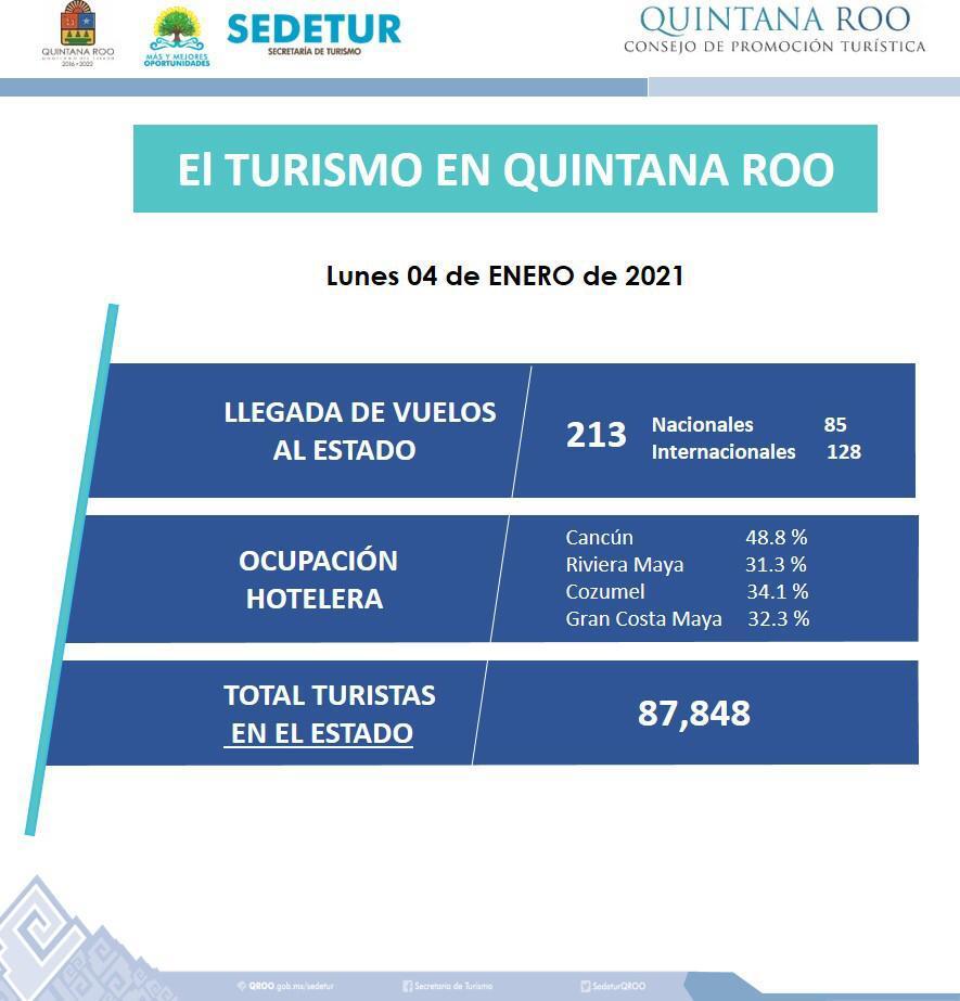 Quintana Roo se recuperará como potencia turística de América Latina