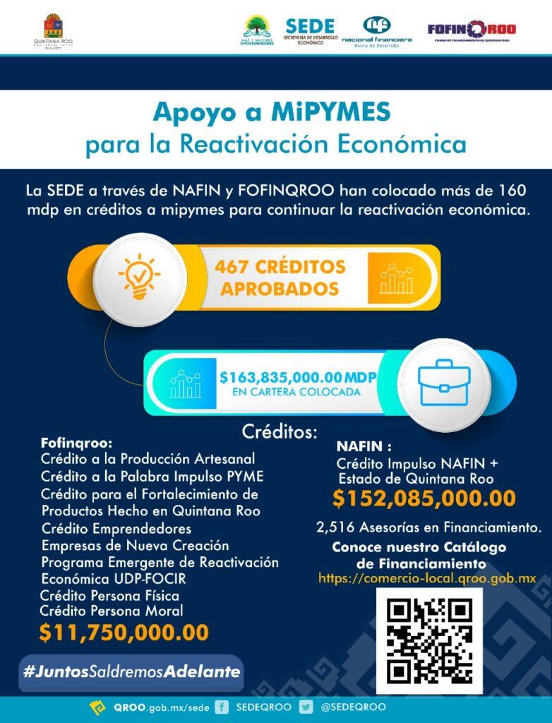 160 mdp en créditos a MiPYMES para impulsar la reactivación económica